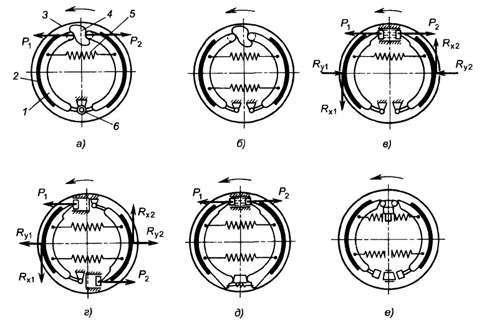 Схема колодок барабанных тормозных механизмов