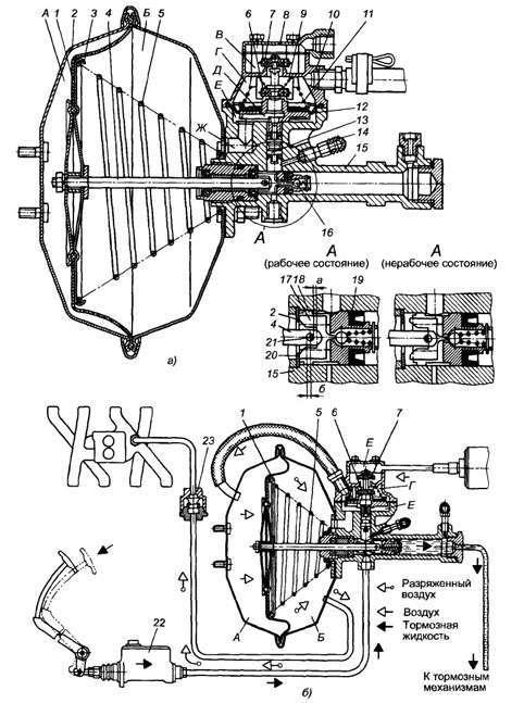 Гидровакуумный усилитель тормозного привода