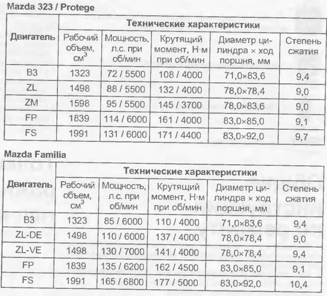 Технические характеристики mazda 323