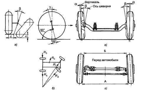 Установка управляемых колес