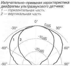 диафрагма ультразвукового датчика