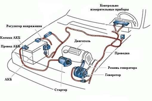 Устройство системы электрооборудования автомобиля