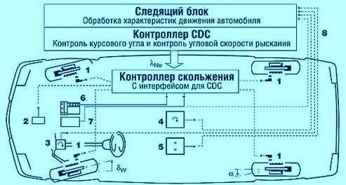 Система ESP
