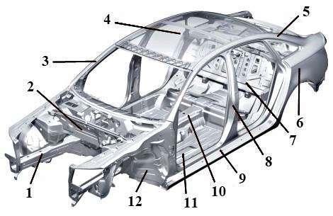 Устройство кузова легкового автомобиля