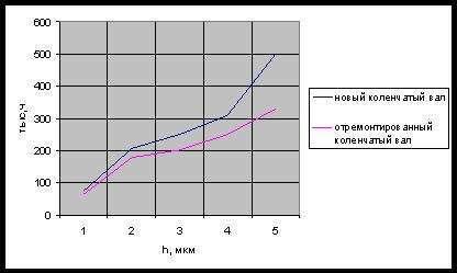 Сравнение нового и отремонтированого коленчатого вала