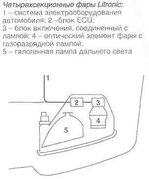 регулировка фар Litronic
