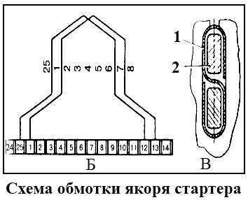 Схема обмотки якоря стартера