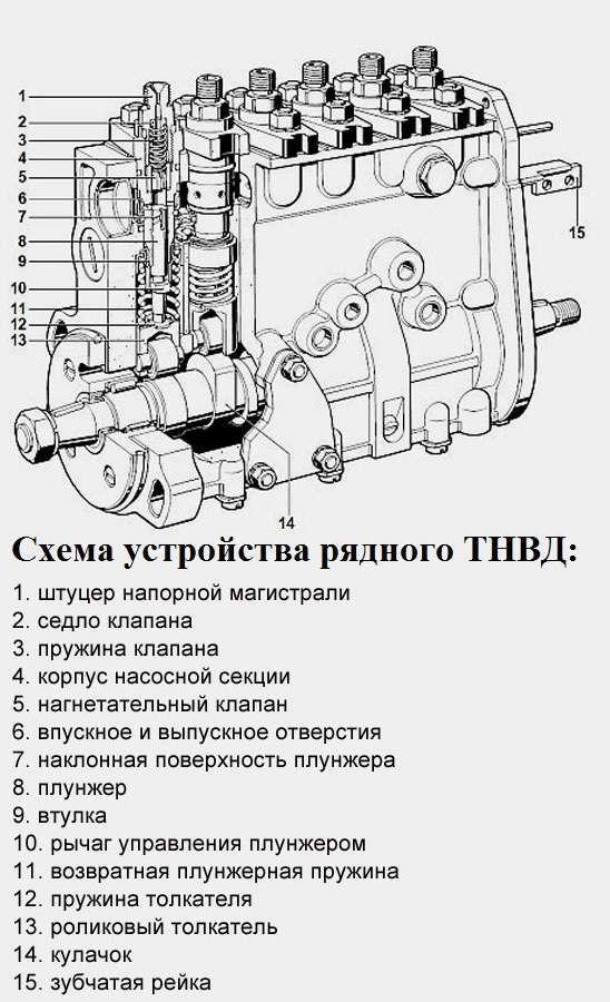 Схема устройства рядного ТНВД