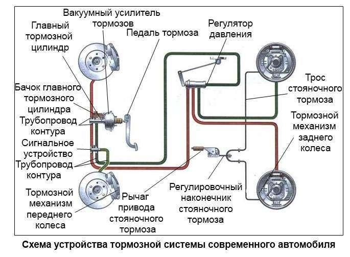 Схема тормозной системы современного автомобиля