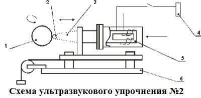 Схема ультразвукового упрочнения УЗУ