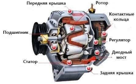 Общее устройство автомобильного генератора