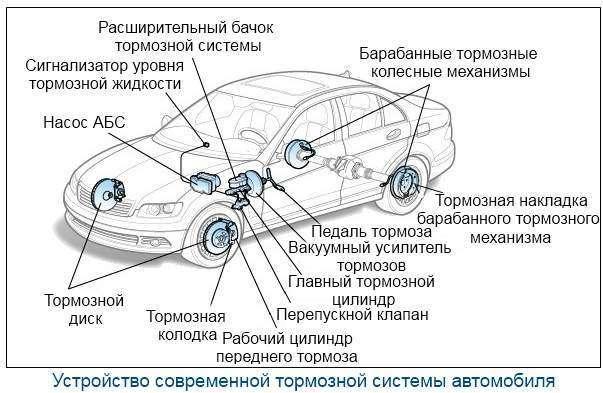 Устройство современной тормозной системы автомобиля