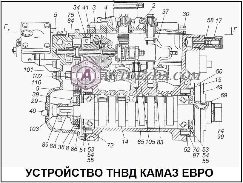 Устройство ТНВД КАМАЗ ЕВРО